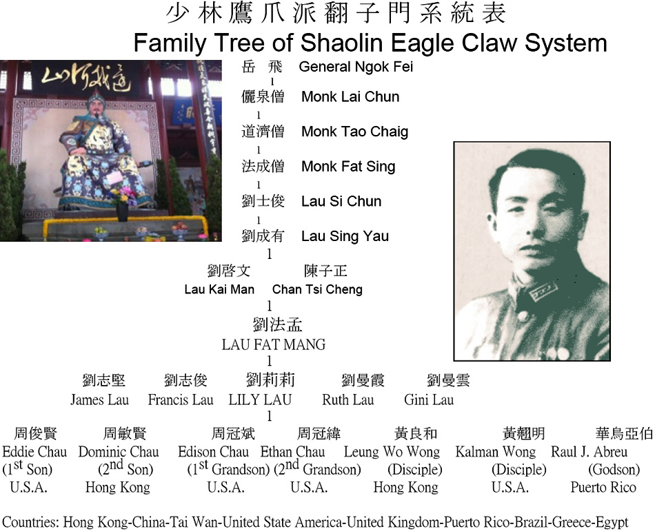 Eagle Claw Family Tree